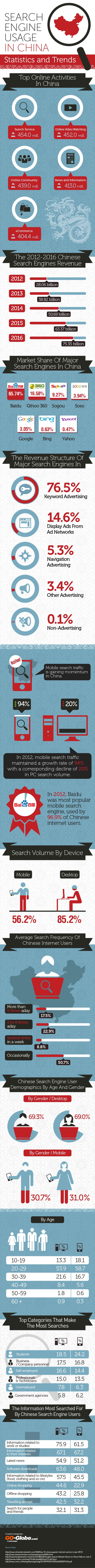 Search Engine Usage in China – Statistics and Trends