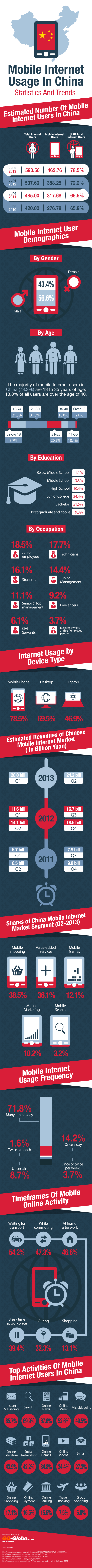 Mobile Internet Usage In China – Statistics And Trends