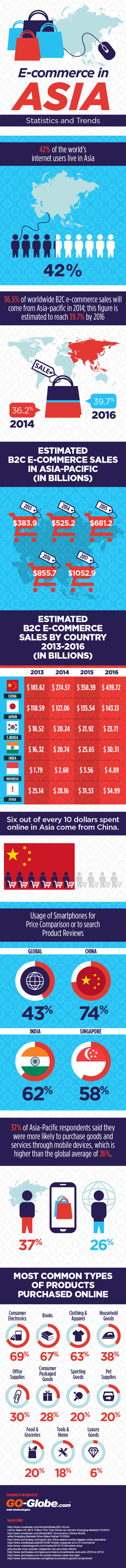 E-commerce in Asia  - Statistics and Trends
