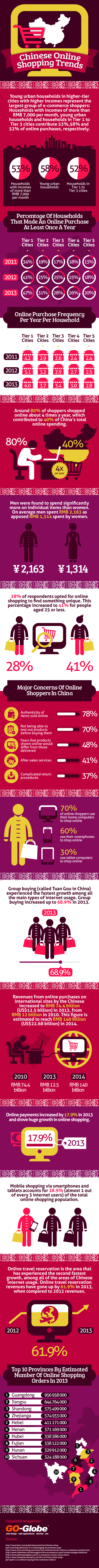 Chinese Online Shopping  - Statistics and Trends