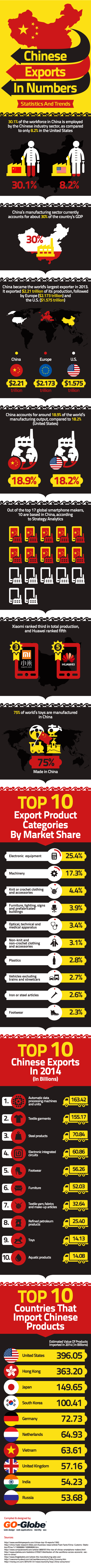 chinese exports in numbers u2013 statistics and trends