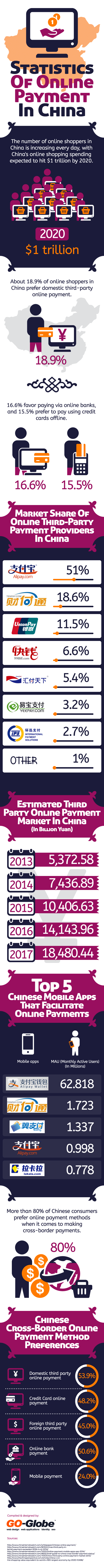 Online payment in China