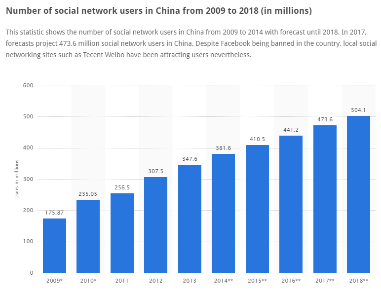 Social Media Users in China