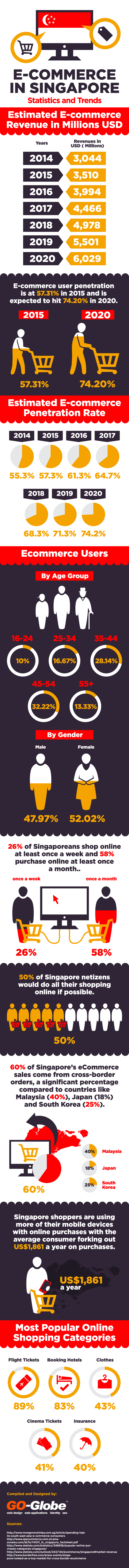 E-commerce in Singapore