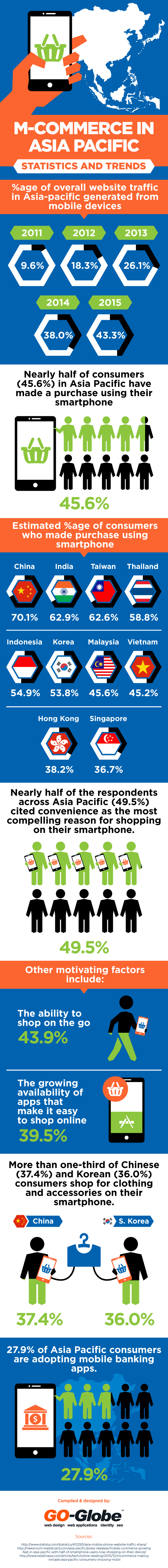 Mobile commerce in Asia Pacific