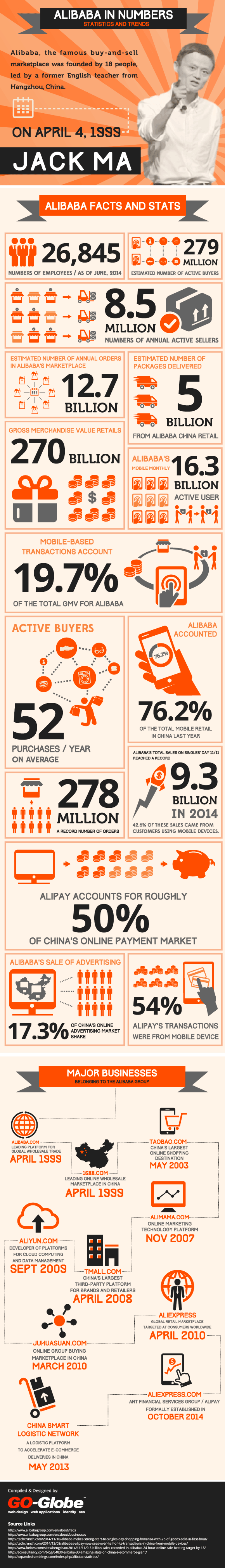 alibaba in numbers